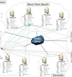 domain controller dns setup [ 1541 x 1009 Pixel ]