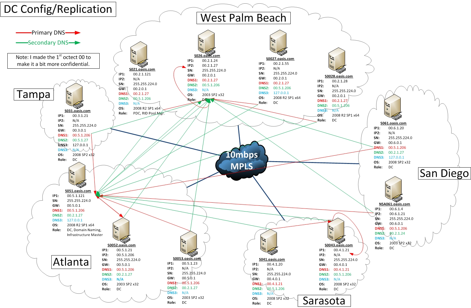 active directory visio diagram example deer skeleton solution sites and services domain