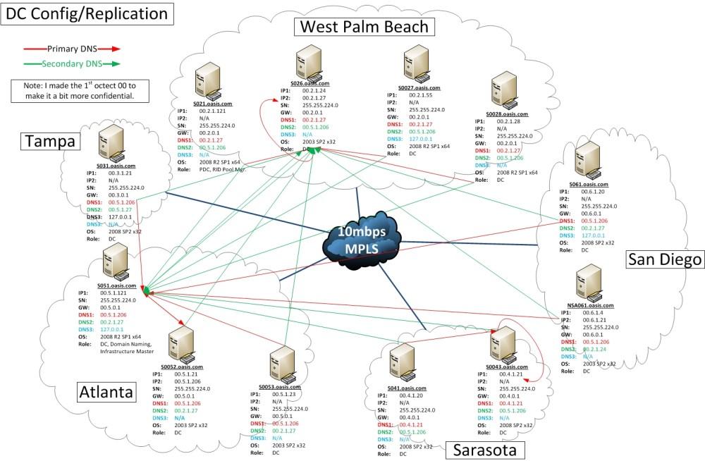medium resolution of domain controller dns setup