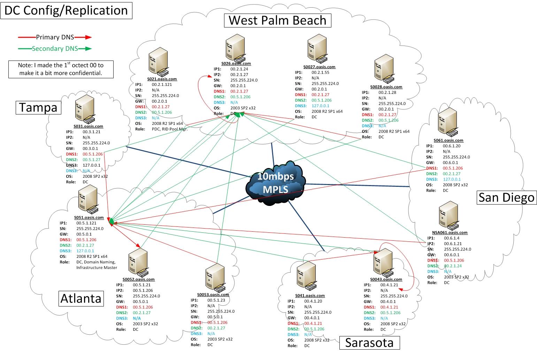 hight resolution of domain controller dns setup