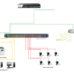 Vlan Design Diagram Wiring For Car Stereo Toyota Wireless Library