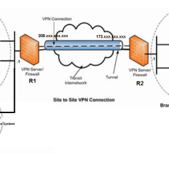 Site To Vpn Network Diagram Kenwood Wire With Two Subnets Cisco Ios Config Rough