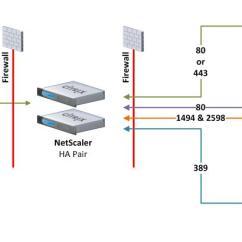 Citrix Netscaler Diagram Bengal Tiger Food Chain Using Load Balancing In Access Gateway Ports Jpg