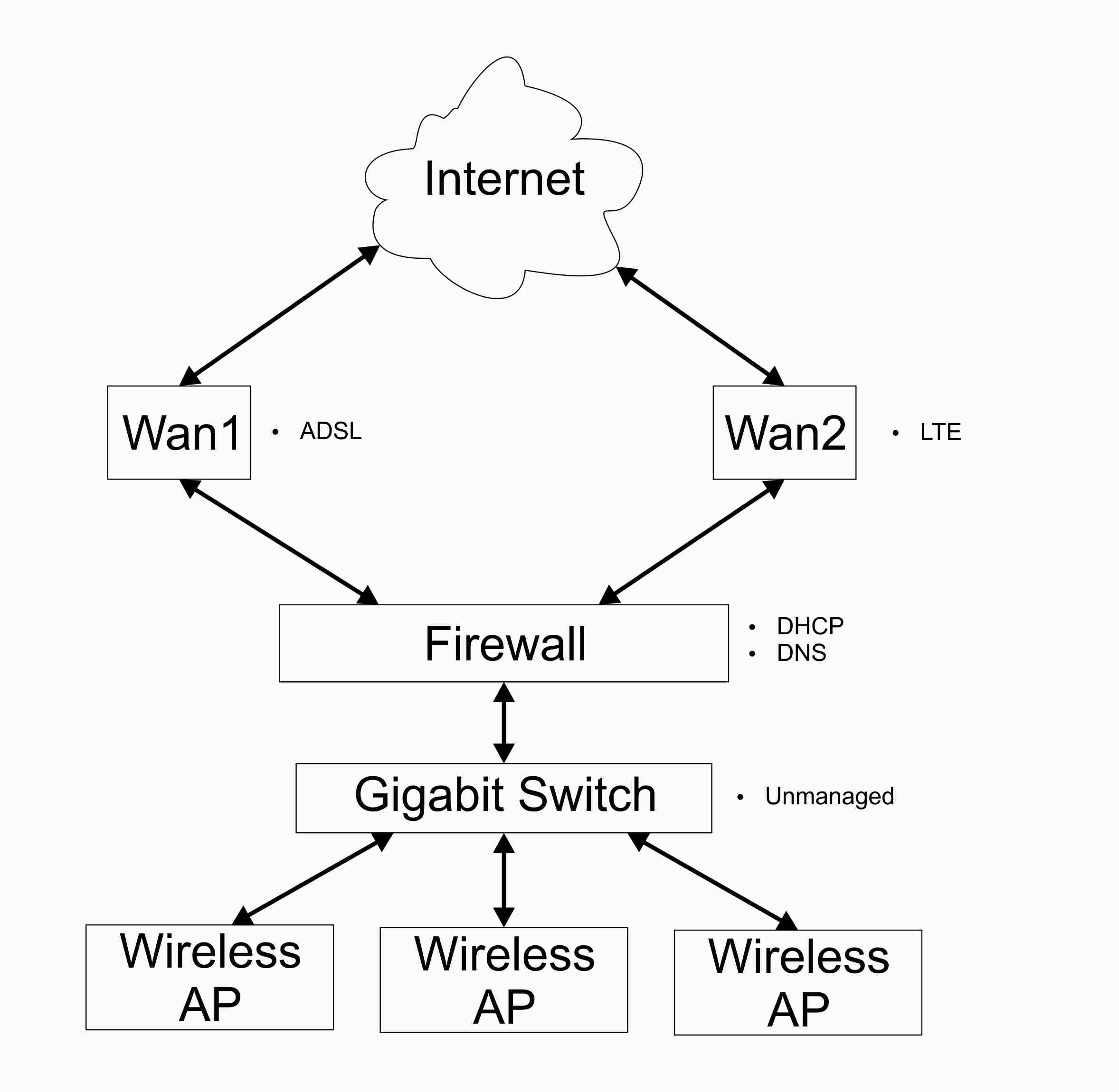 simple wan diagram 2005 dodge durango factory radio wiring dns configuration for fortigate 90d with link load