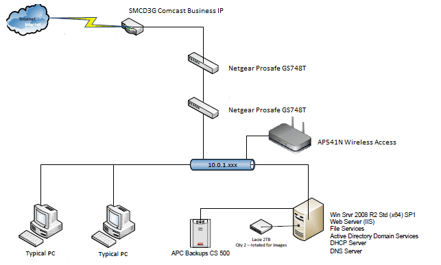 How to configure Cisco AP541N wireless access point to