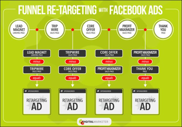 Funnel Marketing di Support Sama Retargeting Ads