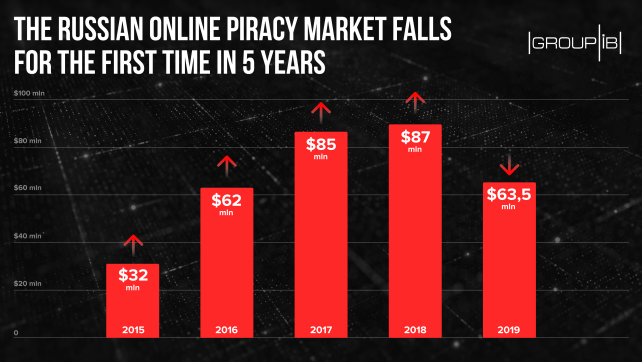 Pirate Sites Revenues in Russia Set to Plummet, First Fall in Five Years