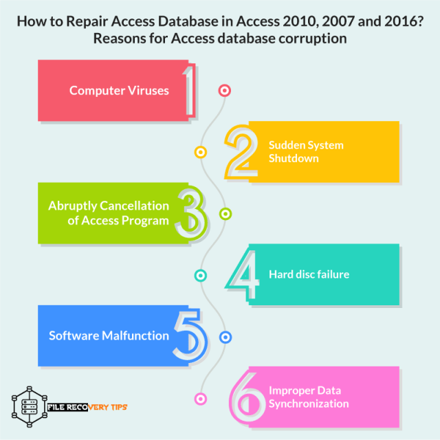 This image talks about Reasons for Access database corruption and Unrecognized database Format MDB