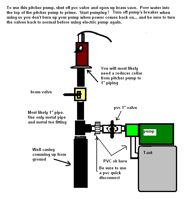 Install a hand pump on an electric well, page 1