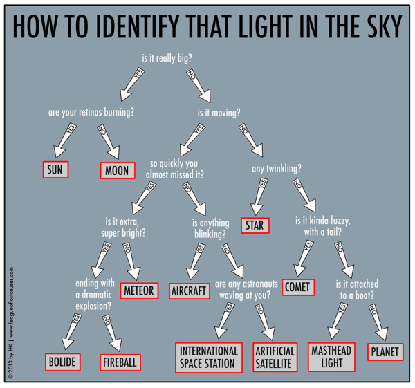 "Identify "" Light"" In Sky"