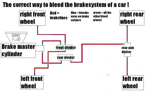 How to bleed brake system after master brake replacement