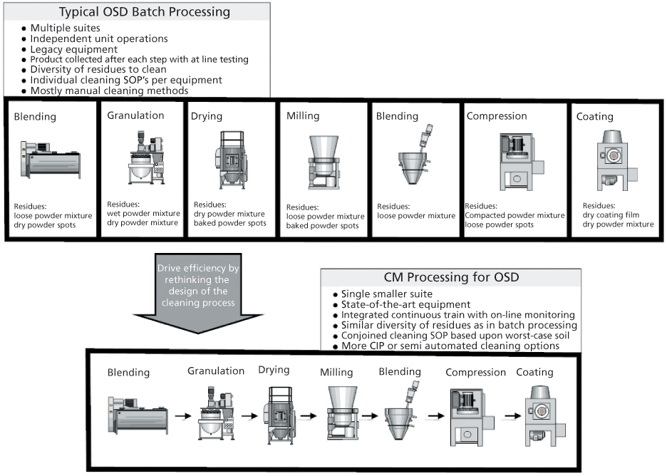 Cleaning Validation in Continuous Manufacturing