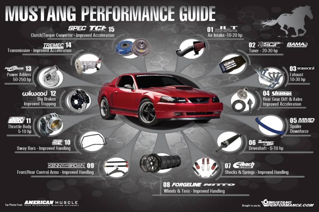 SN95 Mustang Speed How To
