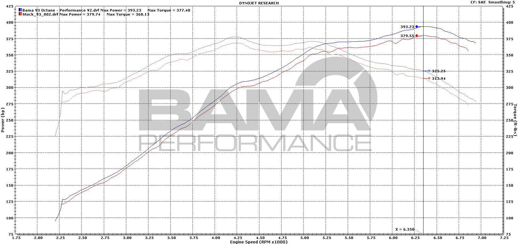 Tuning an Auto 2015 Mustang GT with Bama Performance V2