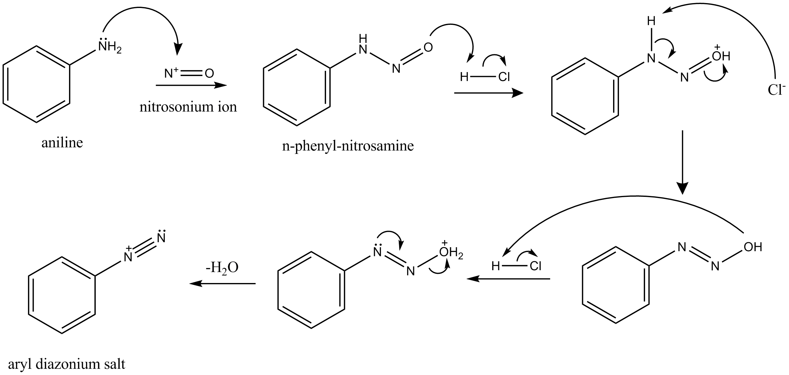 Chemical Properties Of Amines