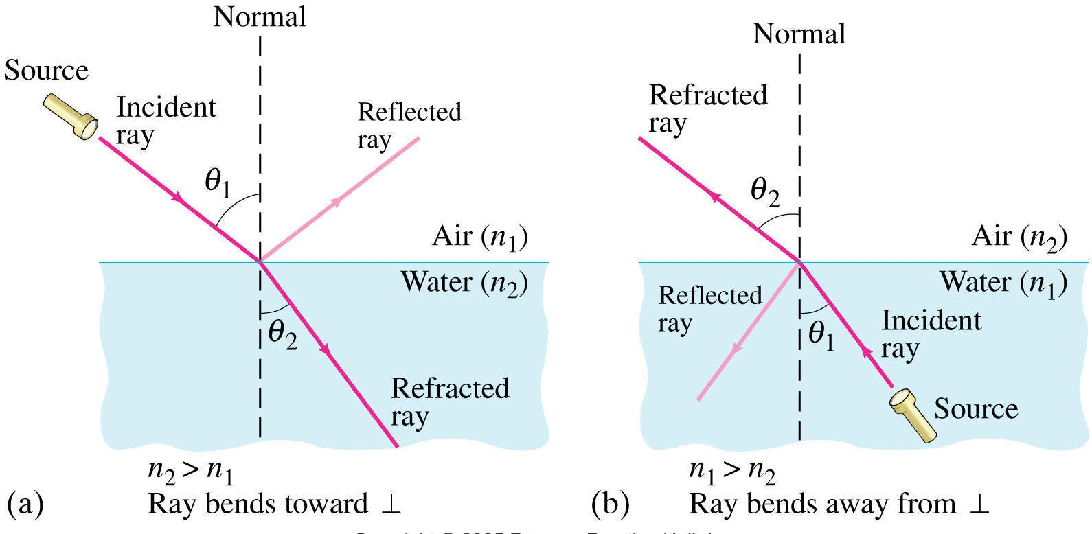 Introduction Of Ray Optics And Optical Instruments