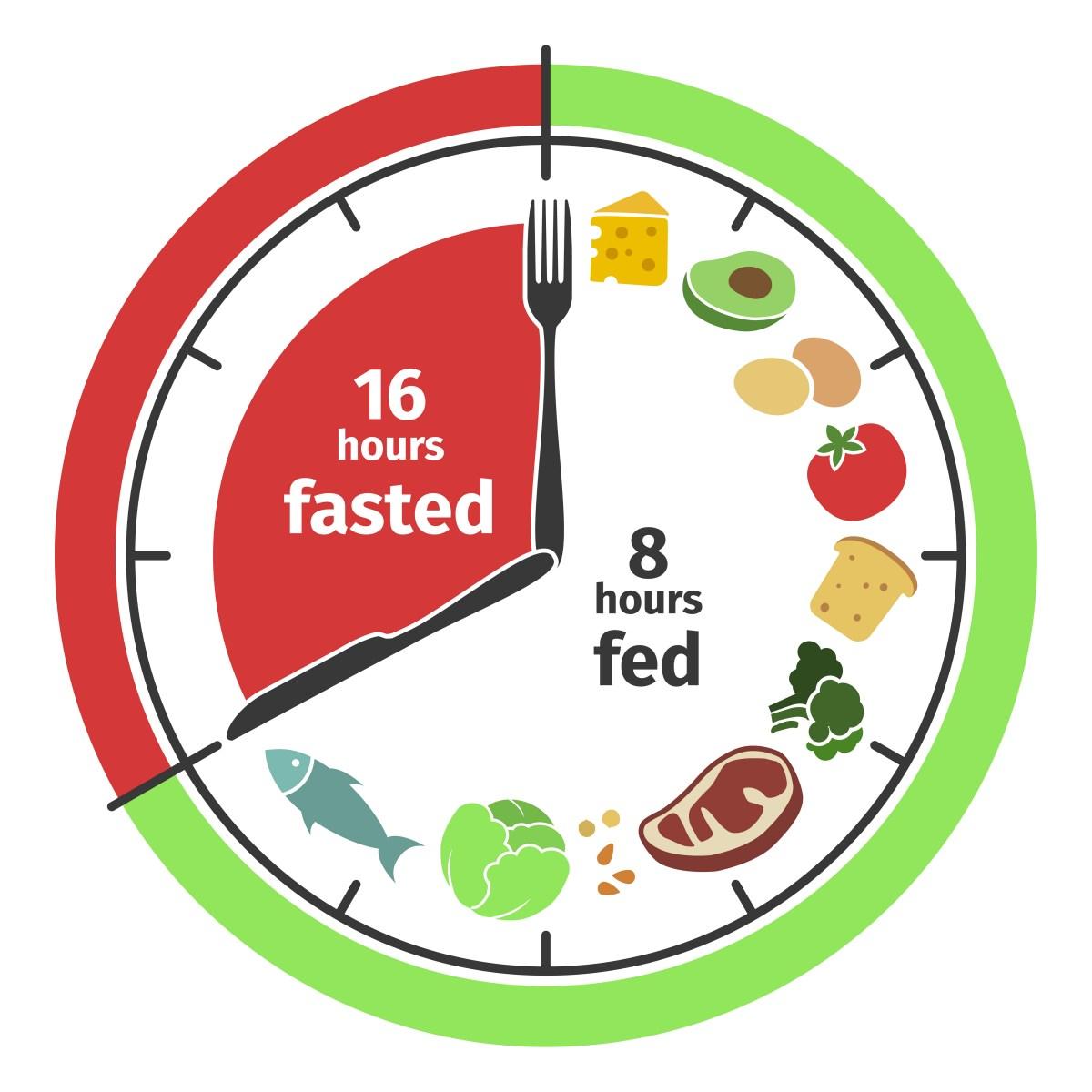 Intermittent Fasting & Keto   Atkins