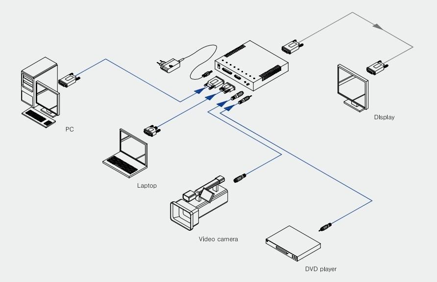 DAU Ophit Universal DVI converter VGA/S-Video/Composite to DVI