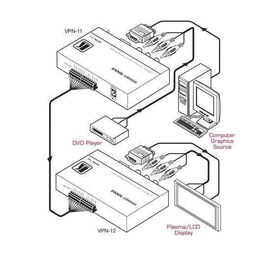 VPN-11 Kramer Component and VGA Video Over Coax Transmitter