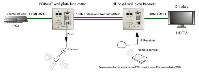 100 Base T Wiring Diagram Hdbaset Media Hub What It Is Benefits Amp Set Up