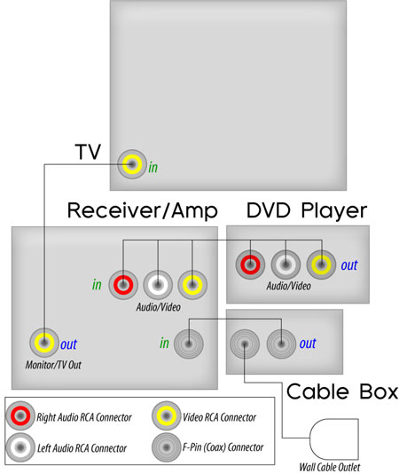 Home Theater System Connection Diagrams Home Theater Technical Articles Cablewholesale Com