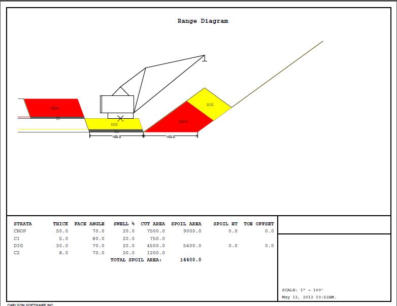 Range Diagram