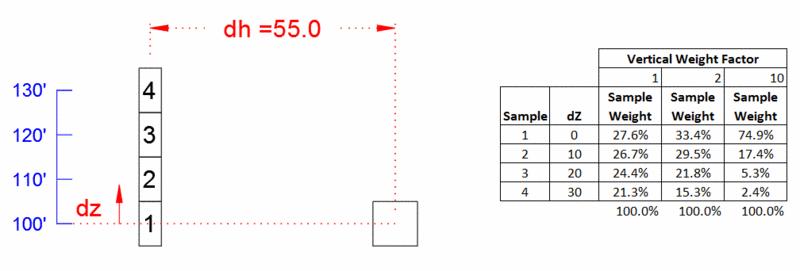 Make Block Model