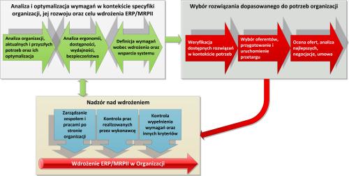 small resolution of analiza wymaga i dob r w a ciwego rozwi zania erp mrp ii do organizacji