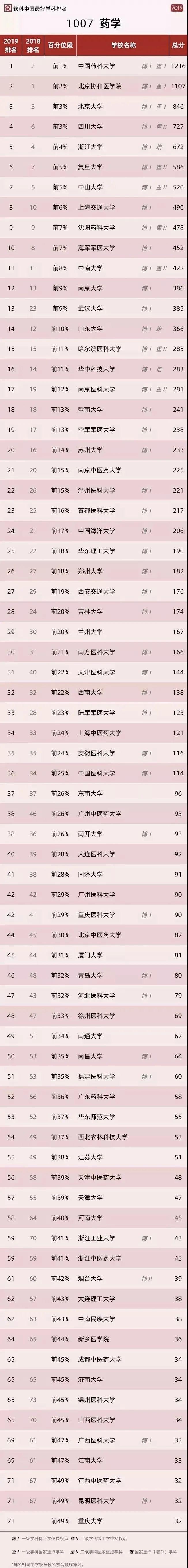 最新   中國醫藥類大學排名公布 上榜 大學排名 評價 高校 醫科大學 -健康界