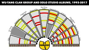Wu-Tang Clan Group & Solo Studio Albums, 1993-2017