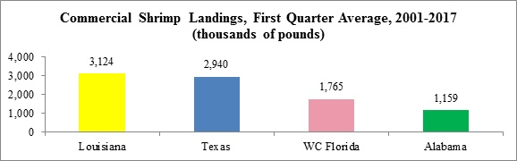 March Shrimp Landings in Gulf Above Historical Average, But Shrimp Catch in Louisiana Remains Down