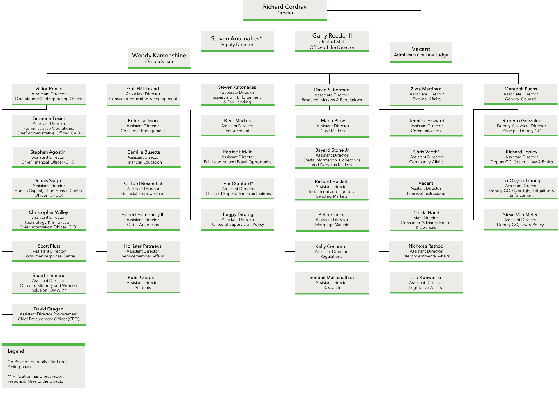 Executive Protection Formations