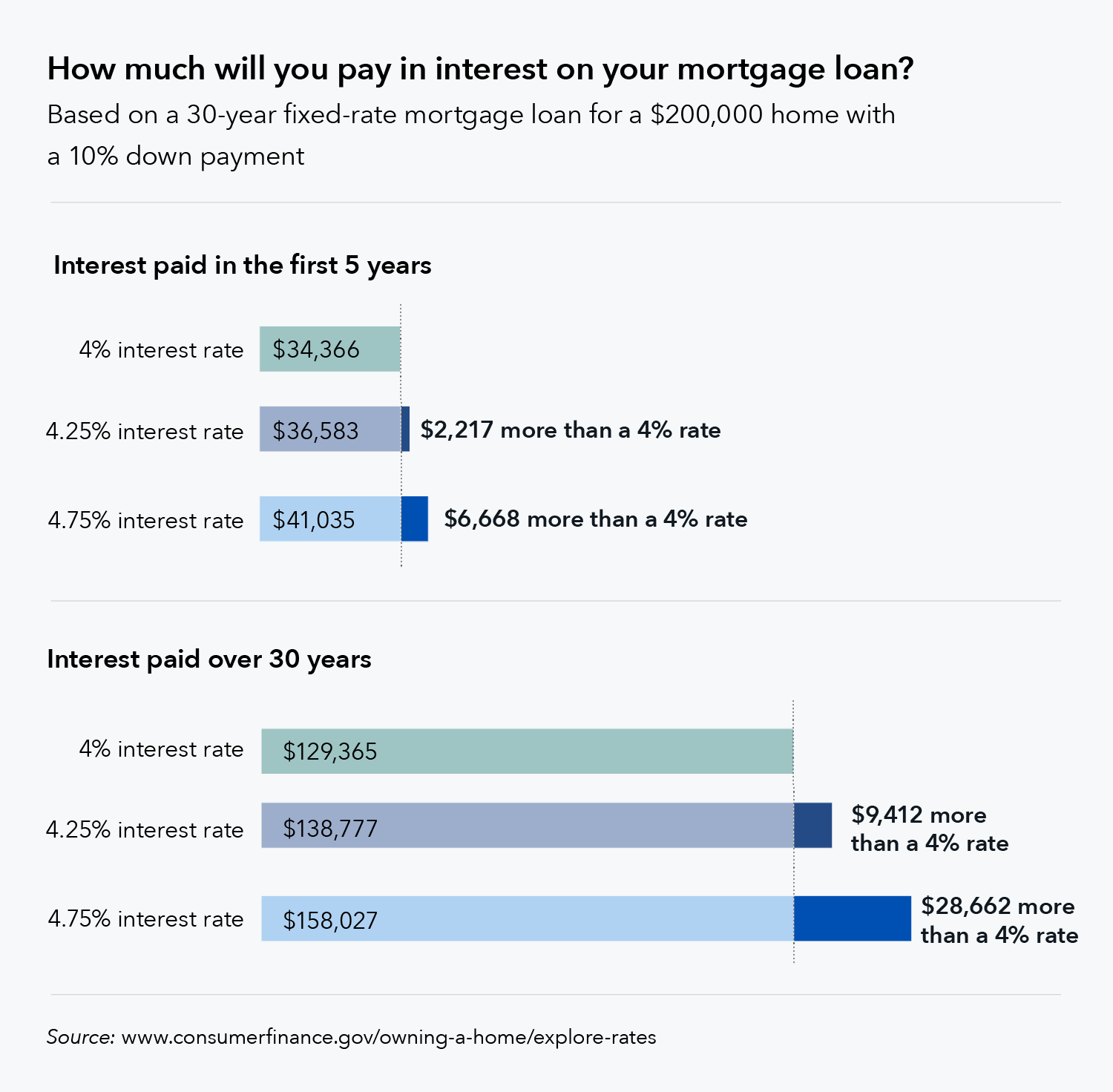 Seven Factors That Determine Your Mortgage Interest Rate