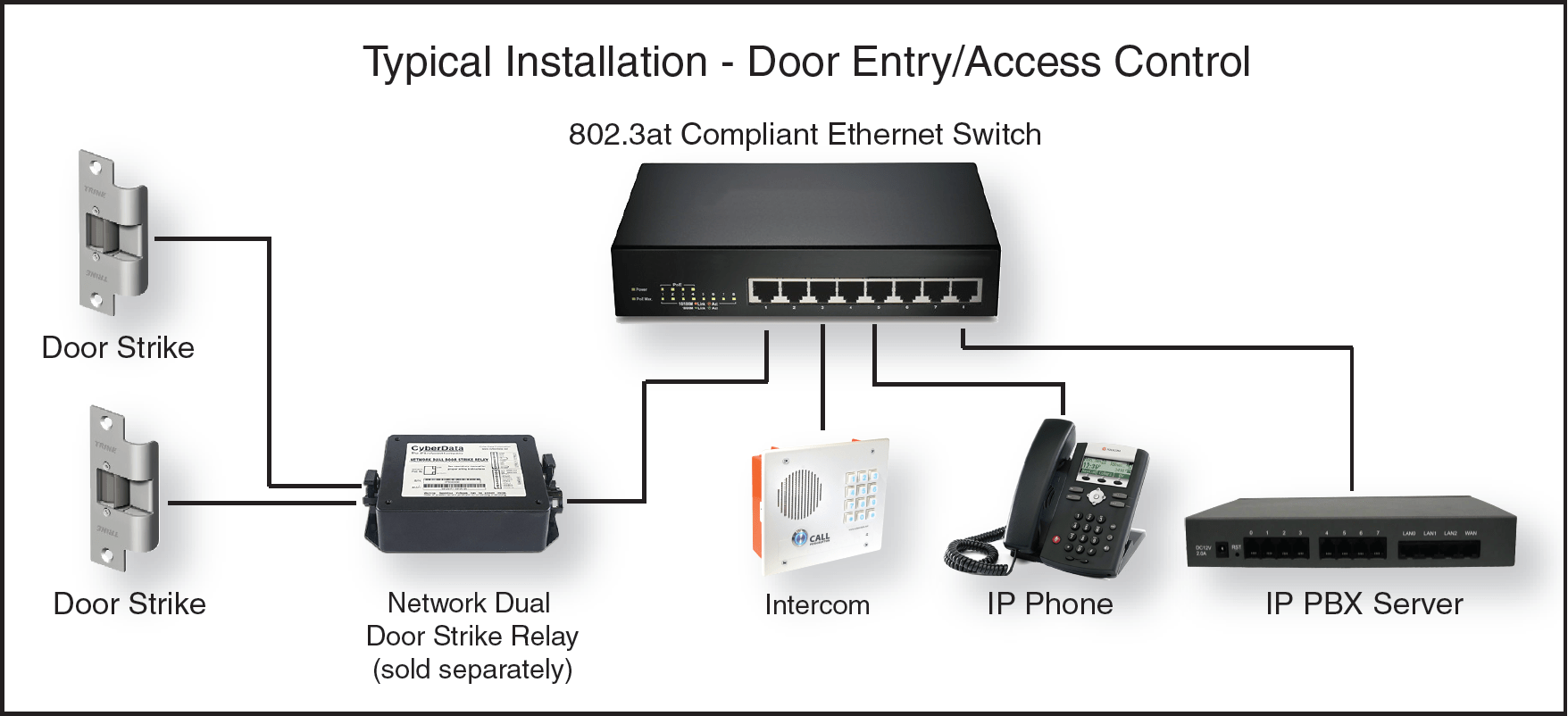 hight resolution of door entry access control