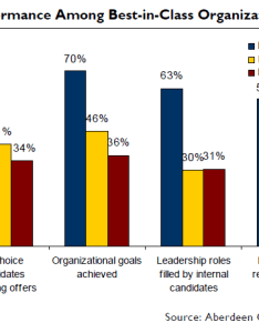 Figure above demonstrates that there is compelling information to show when employee engagement and performance are high many other company wide also  management demand metric blog rh blogmandmetric