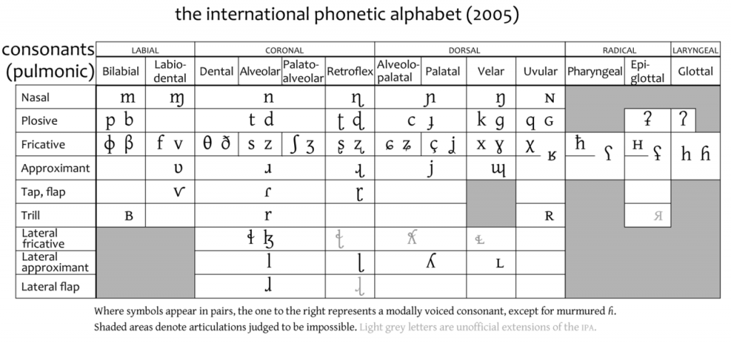 Difference Between Fricative And Affricate Fricative Vs