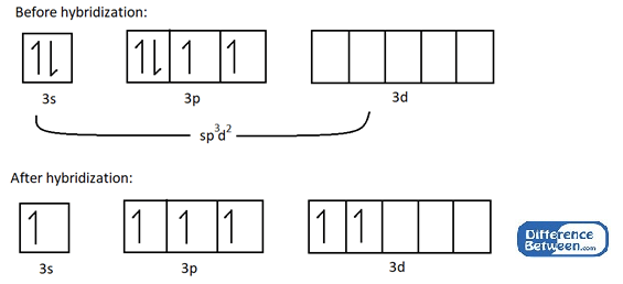 Difference Between sp3d2 and d2sp3 Hybridization l sp3d2