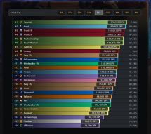 Top Wow Dps Charts - Year of Clean Water