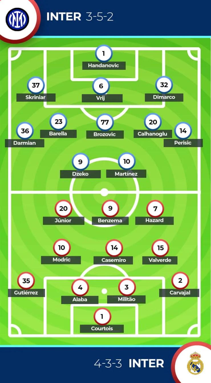 Inter Milan vs Real Madrid Forecast Forecast