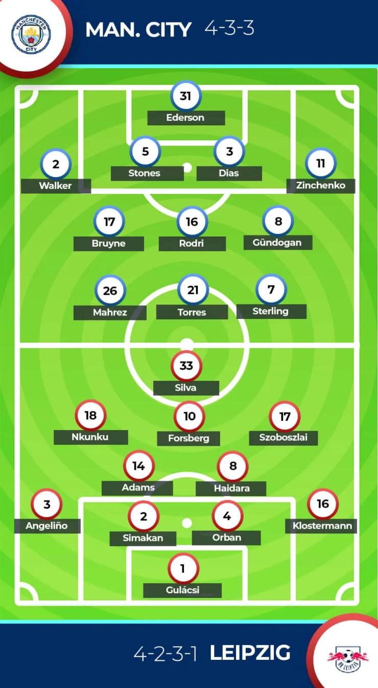 Forecast Manchester City vs RB Leipzig