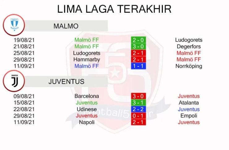 Malmo FF vs Juventus Performance Trends