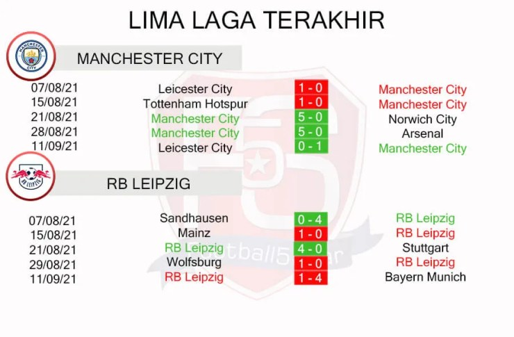 Manchester City vs RB Leipzig Performance Trends