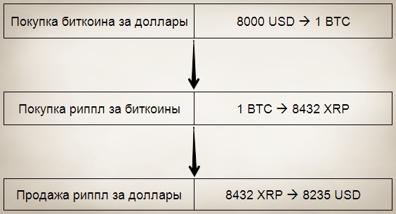 bitcoin markets grafice