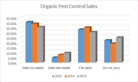 Retail sales of organic controls