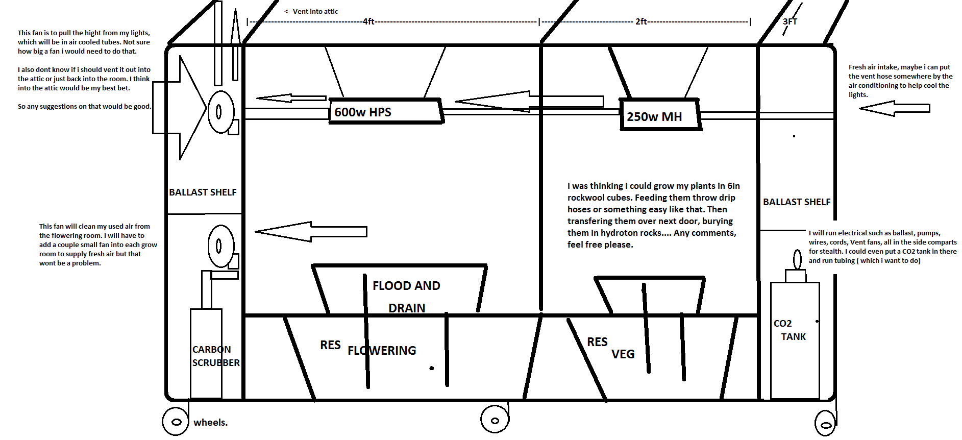 grow room ventilation diagram 1997 volkswagen jetta wiring when doing scrog how do yall transfer from your veg