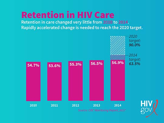 Hiv Medication Chart 2017