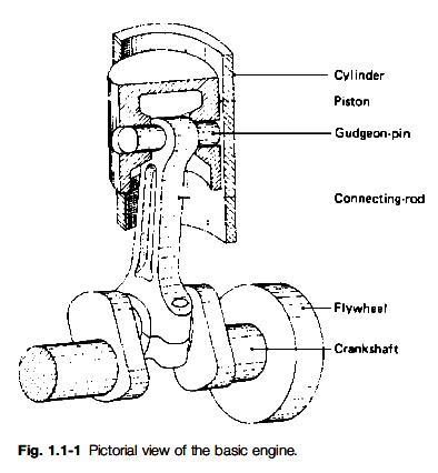 Basic 4 Cylinder Engine Diagram Basic Ignition Wiring