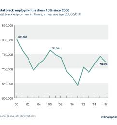 illinois black unemployment [ 1825 x 1685 Pixel ]