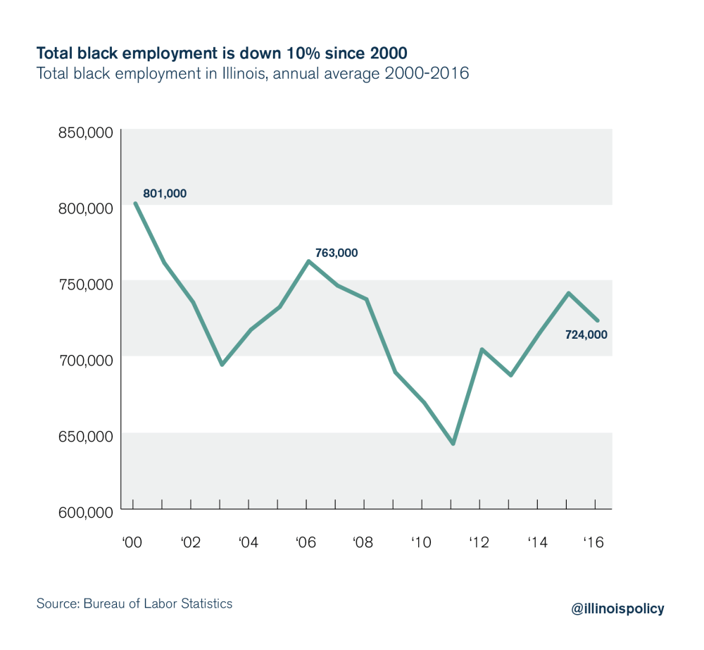 medium resolution of illinois black unemployment