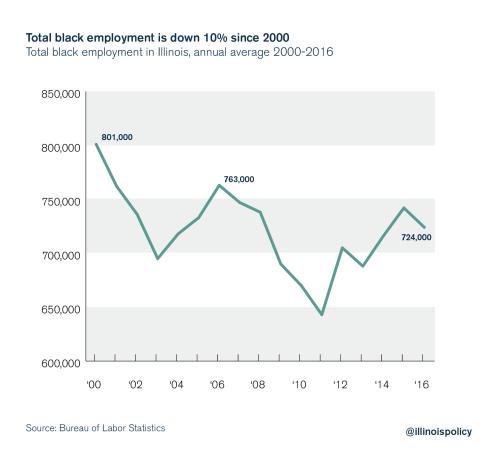 small resolution of illinois black unemployment